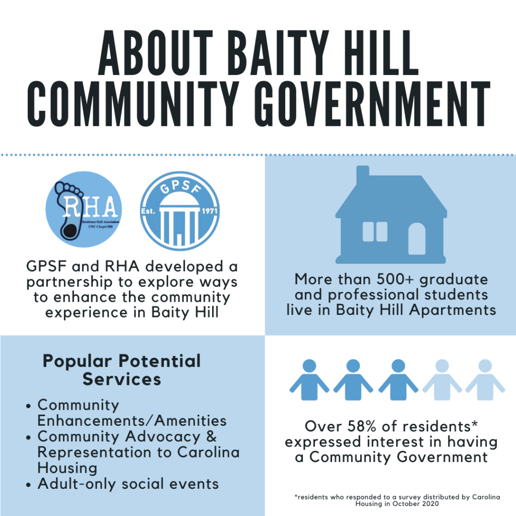 About Baity Hill Community Government: Made of up 9 rent-paying community members who are enrolled students at UNC - Chapel Hill Meet bi-weekly to discuss issues with Baity Hill & propose solutions to Carolina Housing Coordinate Community Activities and Events to meet the needs of the residential population
