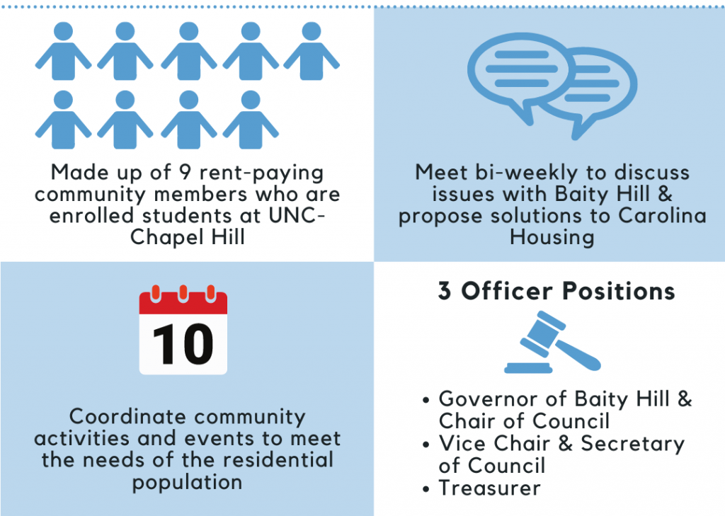 Made of up 9 rent-paying community members who are enrolled students at UNC - Chapel Hill Meet bi-weekly to discuss issues with Baity Hill & propose solutions to Carolina Housing Coordinate Community Activities and Events to meet the needs of the residential population
